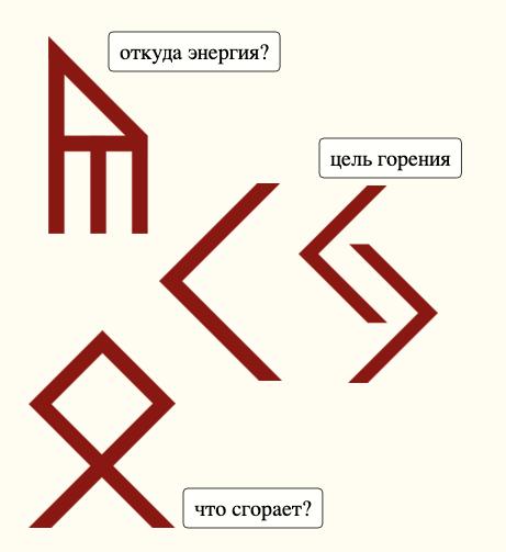Расклад по Руне Кеназ пример | Блог Катерины Нистратовой о Рунах