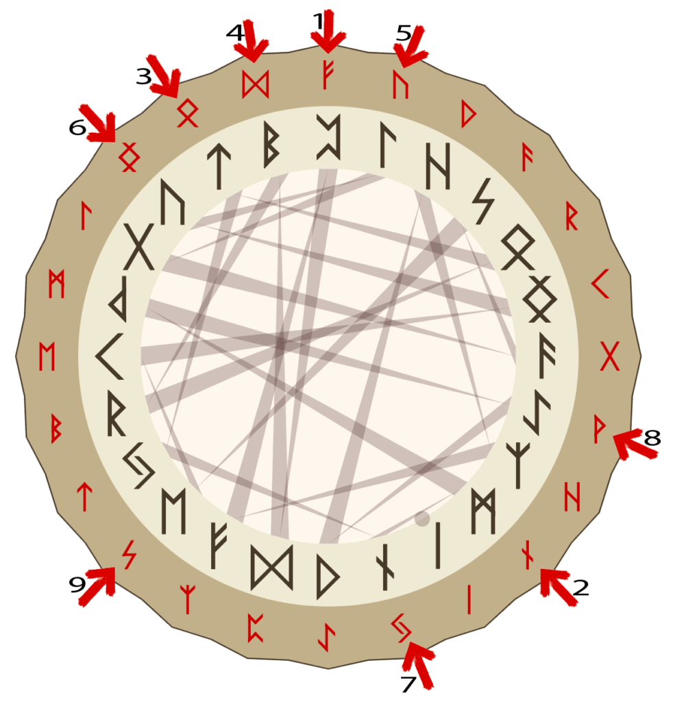 Расклад Рунный Круг сфера финансов илл 2 | Блог Катерины Нистратовой о Рунах