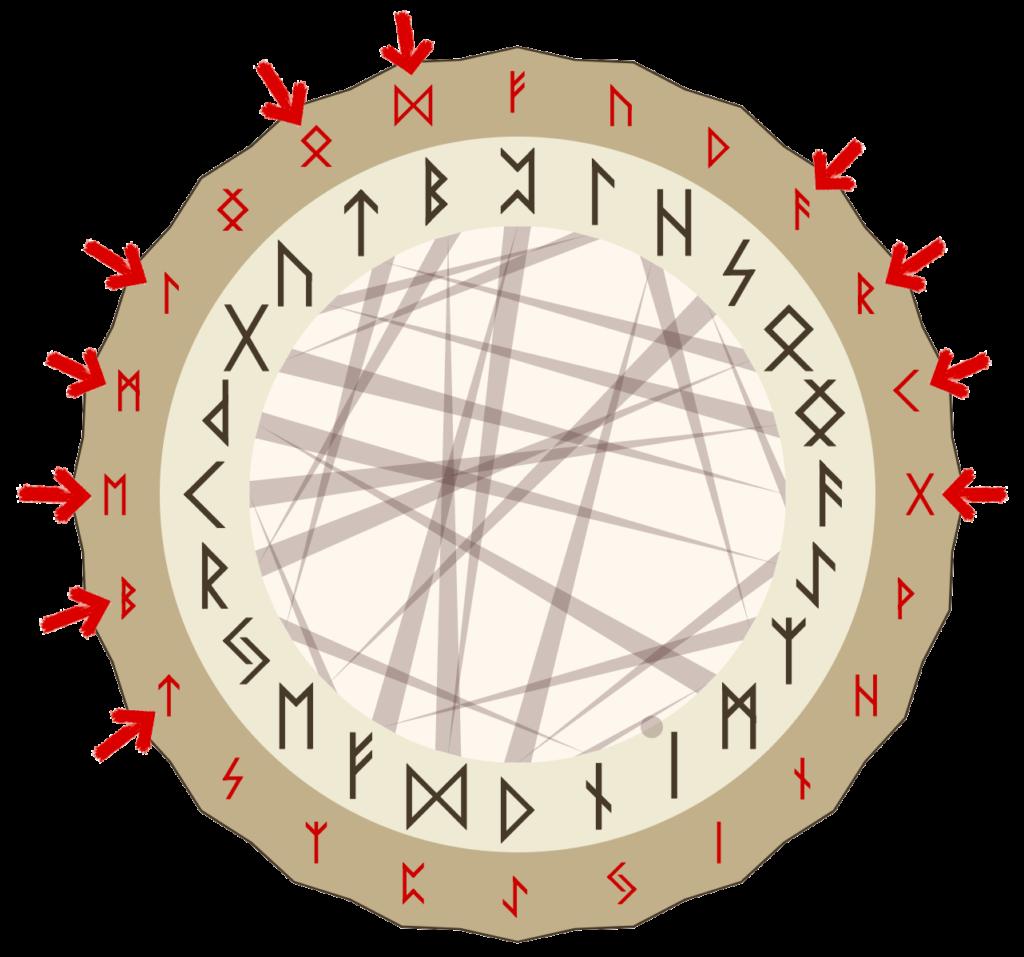 Расклад Рунный Круг сфера отношений илл 2 | Блог Катерины Нистратовой о Рунах