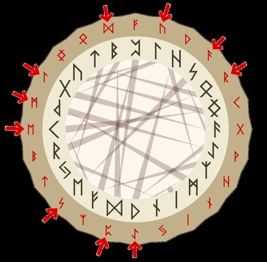 Расклад Рунный Круг сфера самопознания илл 2 | Блог Катерины Нистратовой о Рунах
